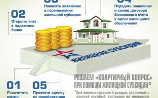 Как и где оформить субсидию на оплату коммунальных услуг ЖКХ, коммунальных услуг