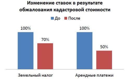 Уменьшение кадастровой стоимости земельного участка.