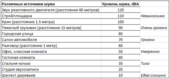 Таблица - уровень шума.
