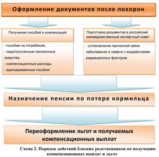 Изображение - Материальная помощь в связи со смертью родственника ее виды и как ее получить oformlenie-dokumentov-posle-smerti-vashego-rodstvennika-514x510